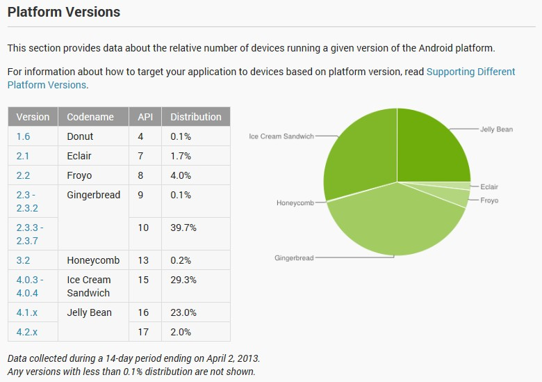android_platform_distribution